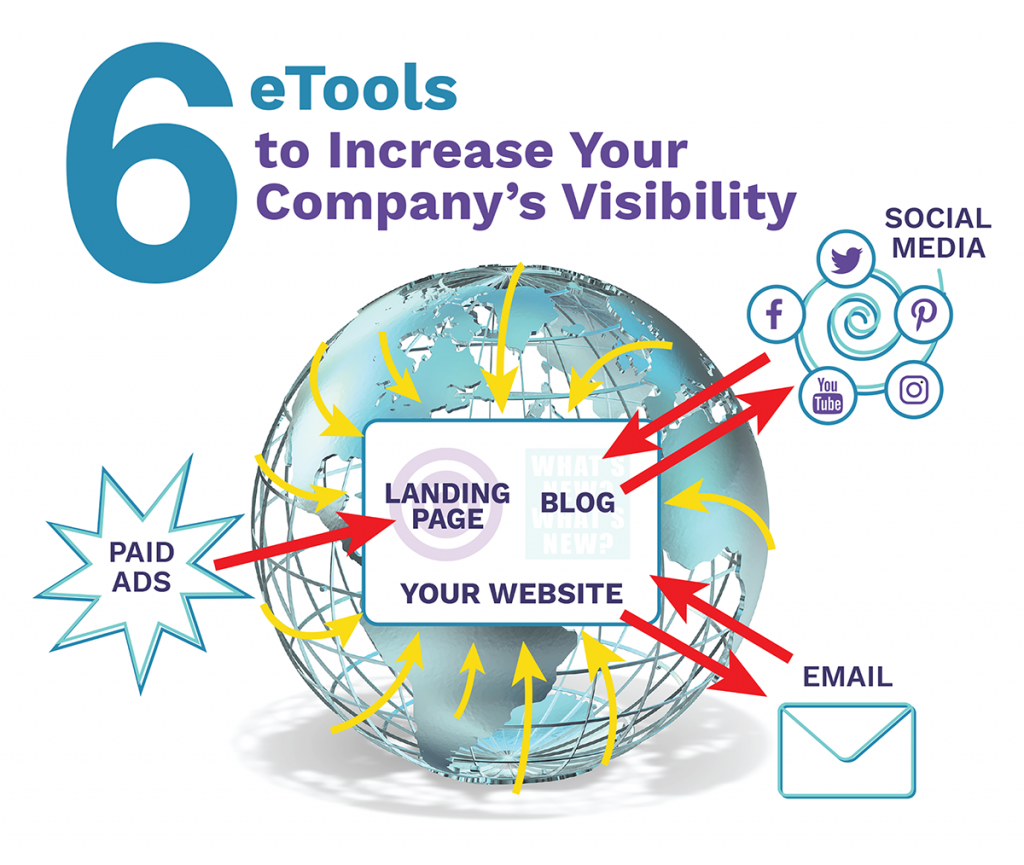 Six eTools to increase your business' visibility